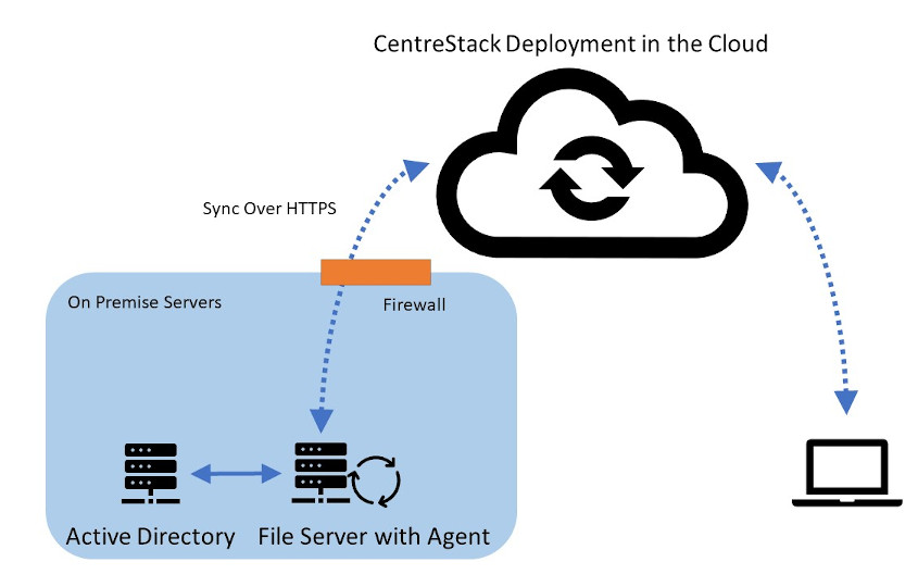 hybrid local file server with google cloud storage